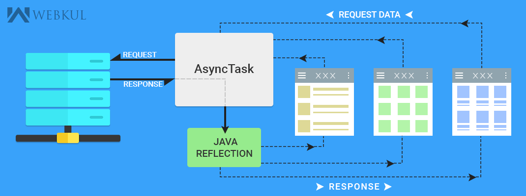 How to avoid making a lot of asynkTask class for calling single hit in android