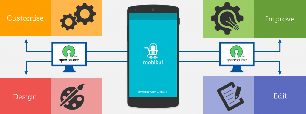 Open Source Mobile Marketplace App - Mobikul
