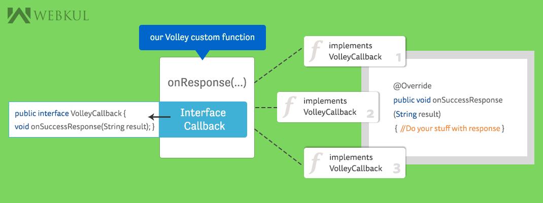 Return response data from function