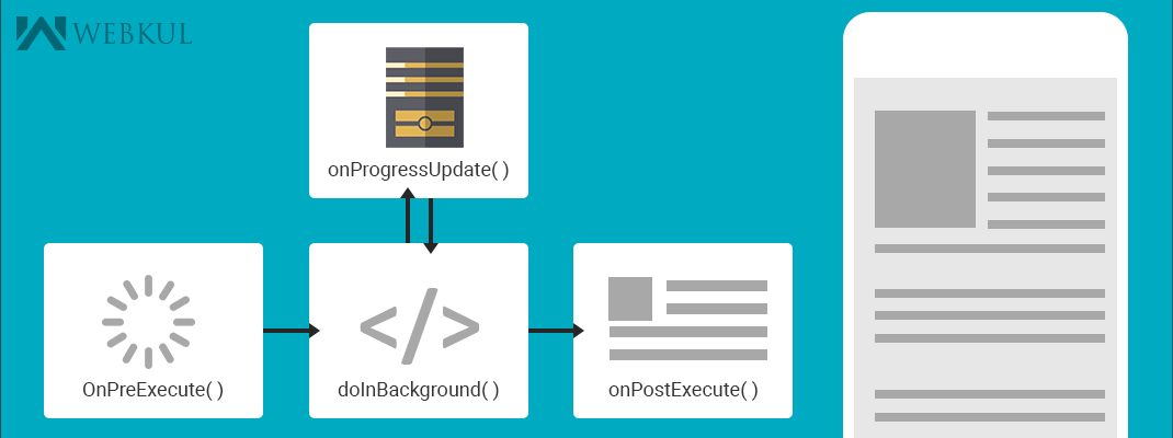 Android background processing with AsyncTask