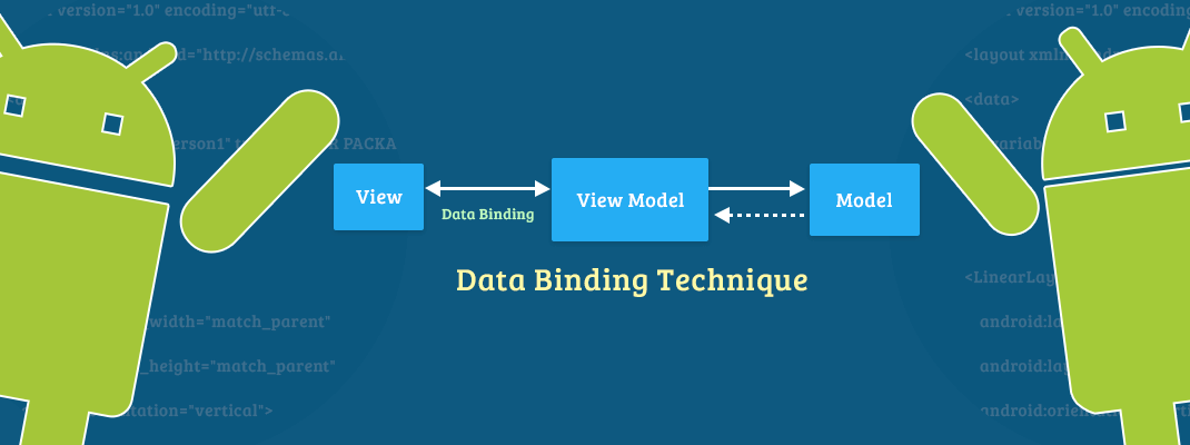 Data Binding technique android Part-I
