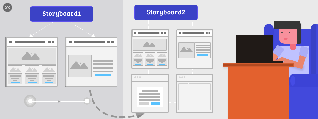 Call view controller of storyBoard1  from other storyboard2 without segue in ios.
