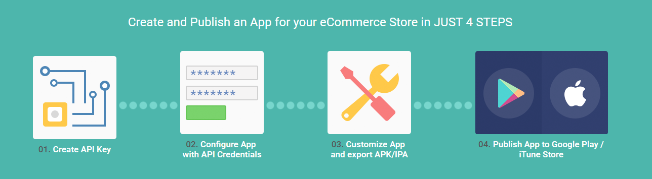 magento2-multi-vendor-mobile-apps-4-steps