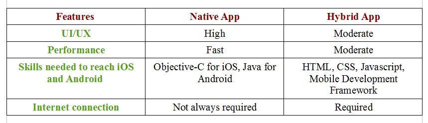 native_vs_hybrid