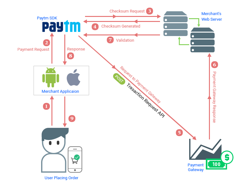 Paytm integration with android - Mobikul