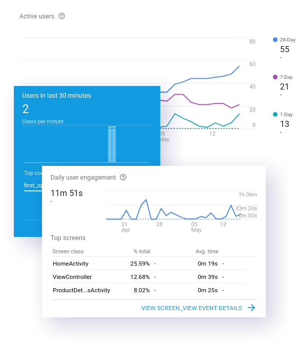 Firebase Google Analytics in Mobikul Mobile app