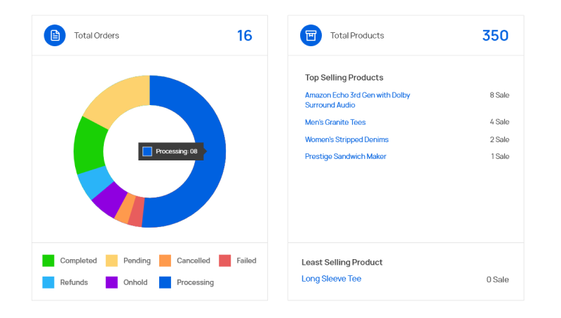 Features of Interactive dashboard