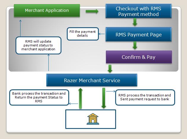 RMS Payment