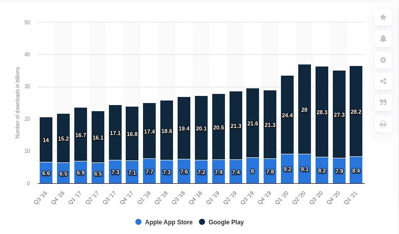 Shopware Mobile App Downloads
